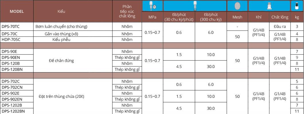 Thông số kỹ thuật DPS